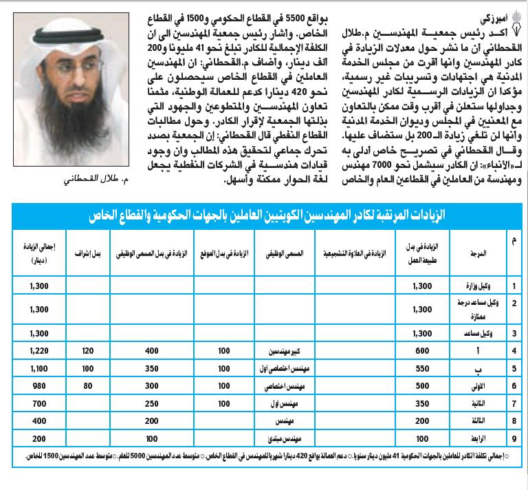 سلم رواتب المعلمين والمعلمات في المملكة العربية السعودية بمختلف