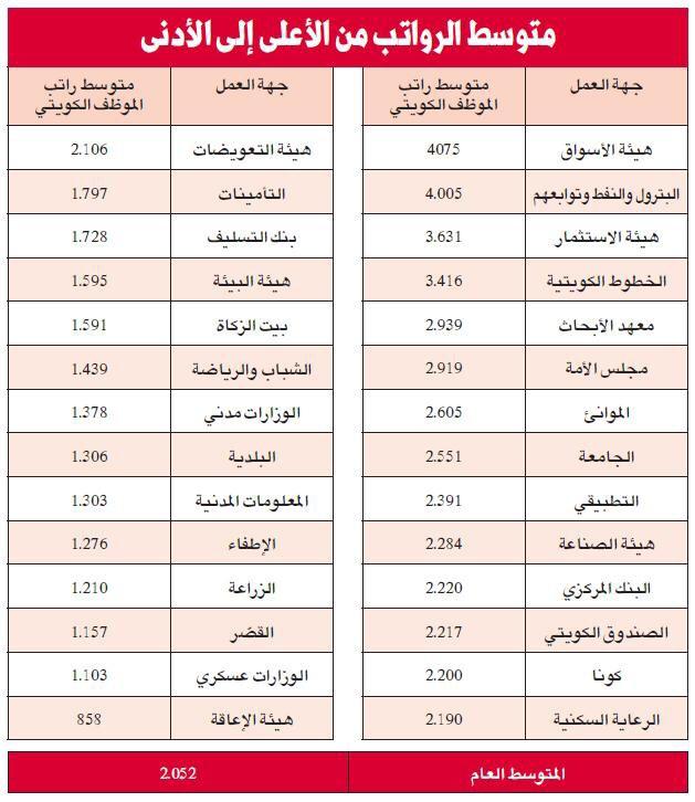 رواتب الهيئة العامة للاستثمار الكويت