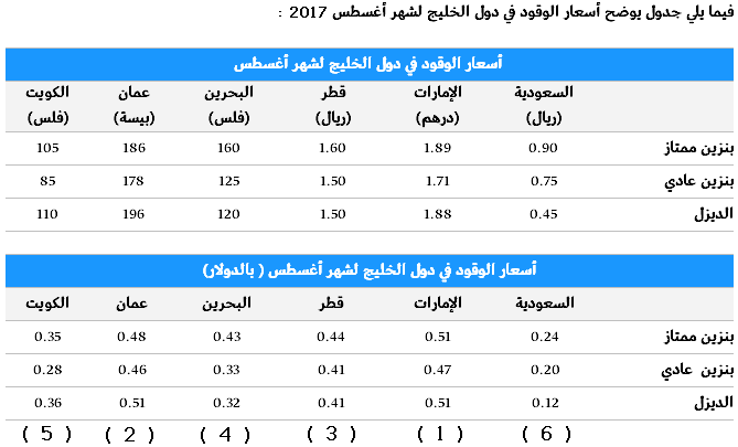 GCC 08 - 2017 Fuel pr.PNG