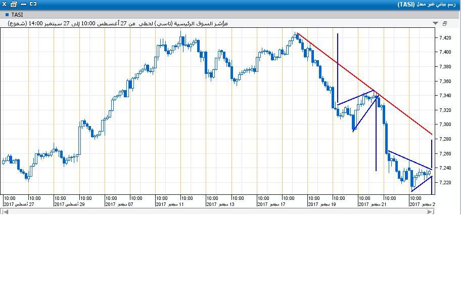 السوق على اللحظي15.JPG