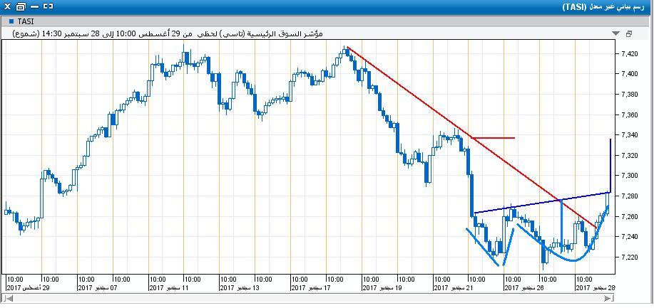 السوق على اللحظي16.JPG