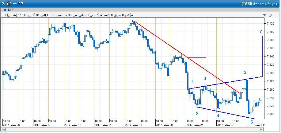 السوق على اللحظي17.JPG