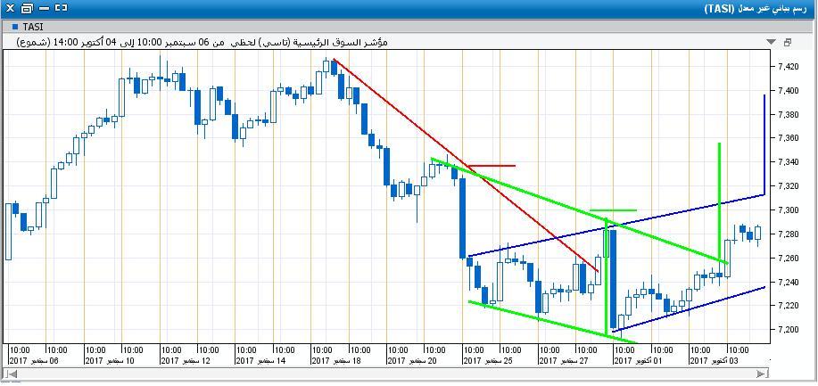 السوق على اللحظي18.JPG
