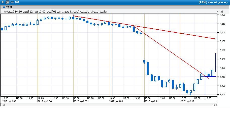 السوق على اللحظي19.JPG