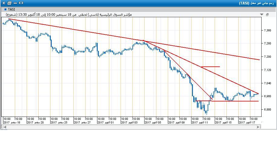 السوق على اللحظي20.JPG