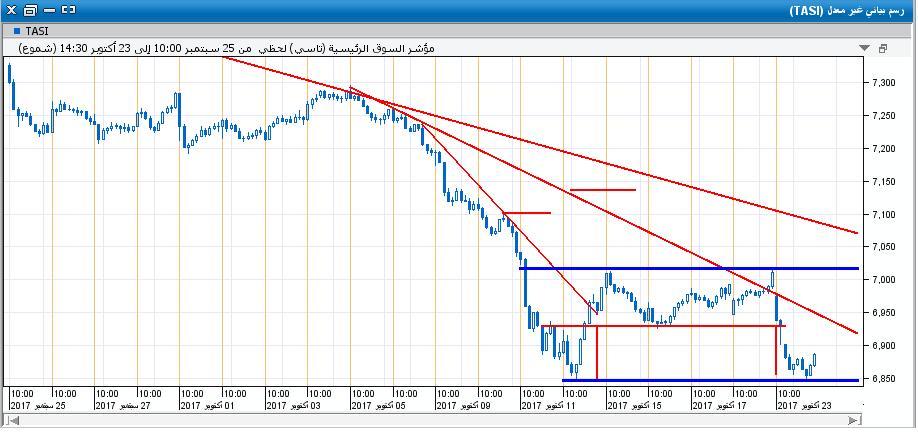 السوق على اللحظي21.JPG
