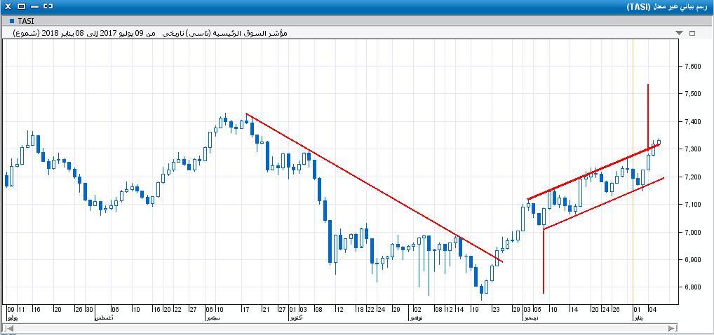 السوق على اليومي24.JPG