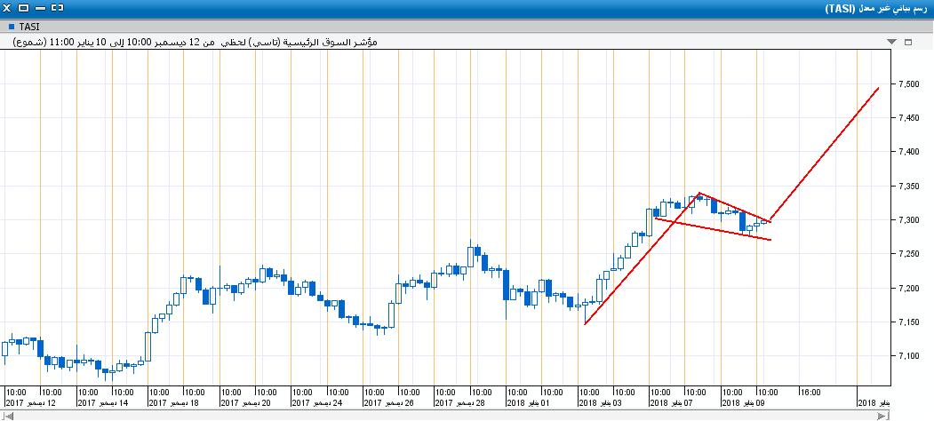 السوق على اللحظي37.JPG
