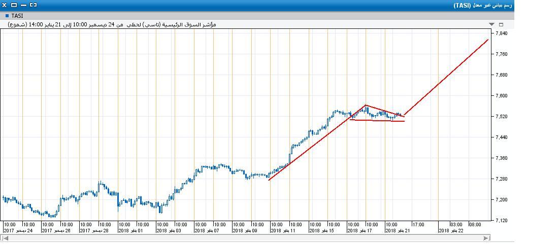 السوق على اللحظي38.JPG