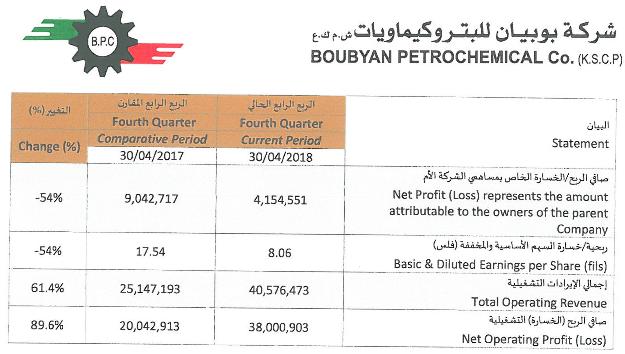 Boubyan B - 2017 12 - HN Q4. BQ4.PNG