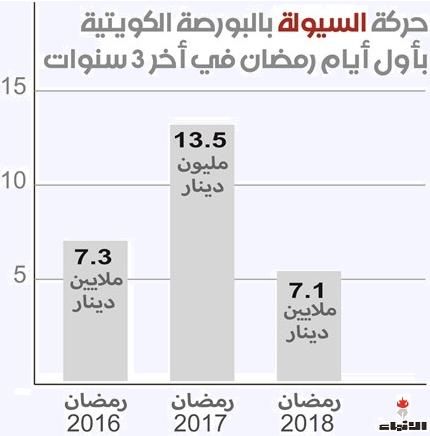 حركة السيولة في رمضان خلال 3 سنوات HN - 01.PNG