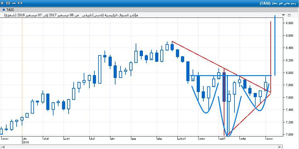 السوق على الاسبوعي31.JPG