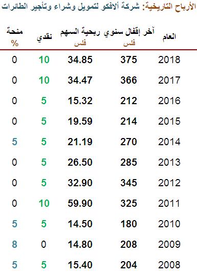 الأرباح التاريخ لشركة ألافكو 2008-2018 - حديث النفس.PNG