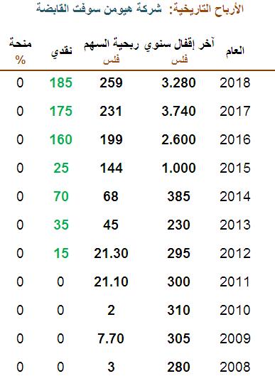 الأرباح التاريخ لشركة هيومن سوفت 2008-2018 - حديث النفس.PNG