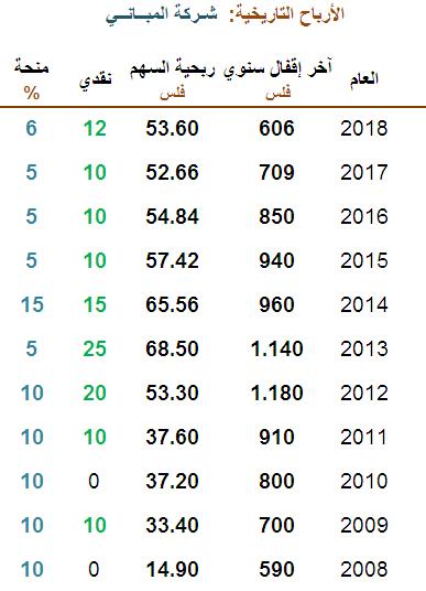 الأرباح التاريخ لشركة المباني 2008-2018 - حديث النفس.PNG