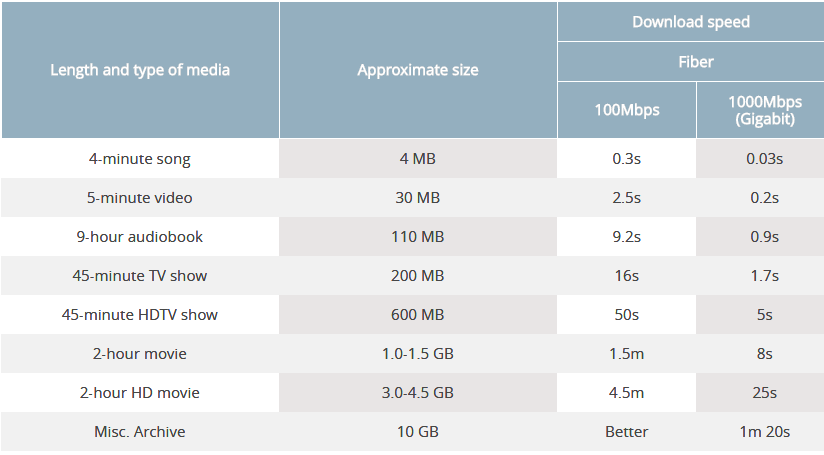 Fiber download speed.png