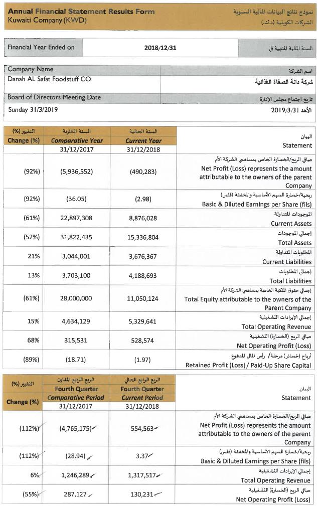 12-2018 profits - أرباح شركة  الدانة  لعام 2018 - 01.PNG