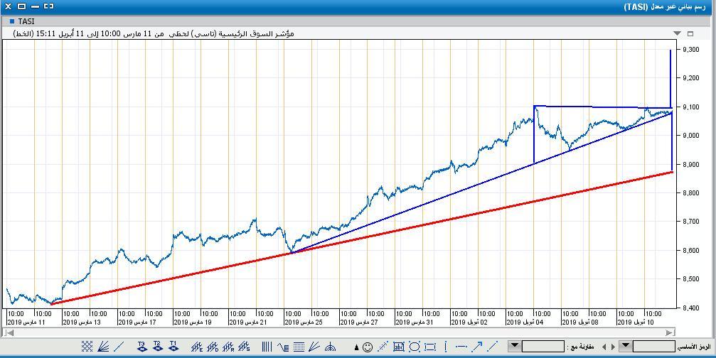 السوق على اللحظي50.JPG