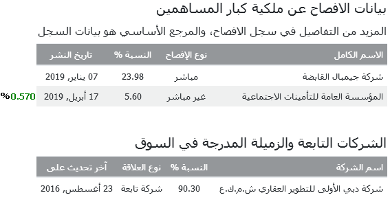 disclosure VIP  17 - 04_2019 04 مزايا.PNG