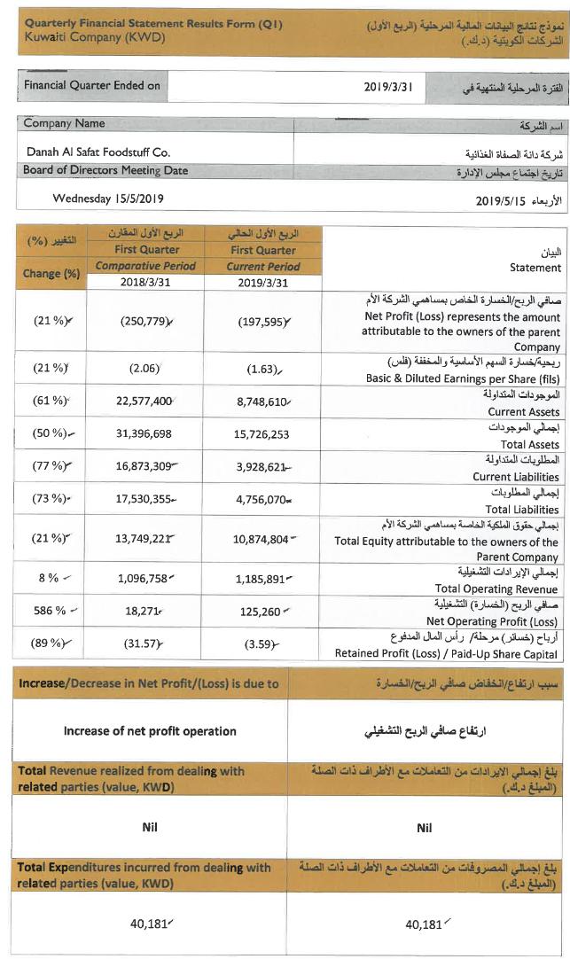 Q1-03-2019 K DANA أرباح الربع الأول 2019 - حديث النفس.PNG