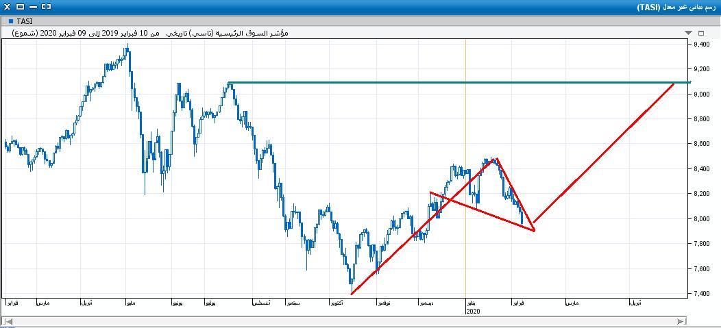 السوق على اليومي45.JPG