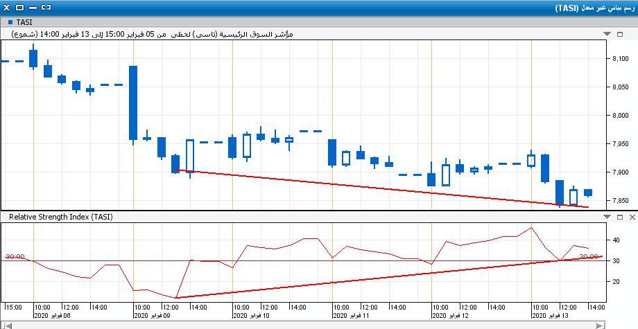 السوق على اللحظي60.JPG