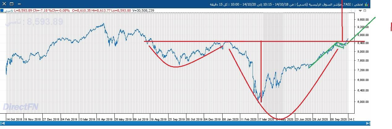 السوق على اللحظي75.jpg